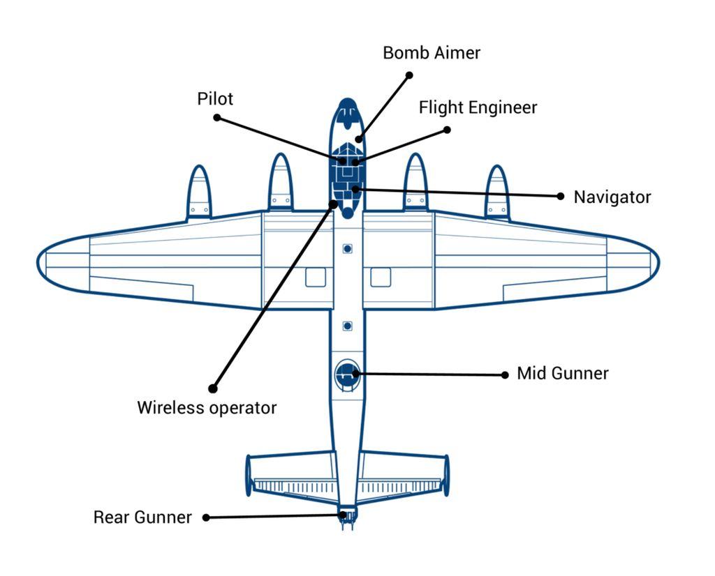 Uebersicht der Positionen der Besatzungsmitglieder in einem Lancaster Bomber